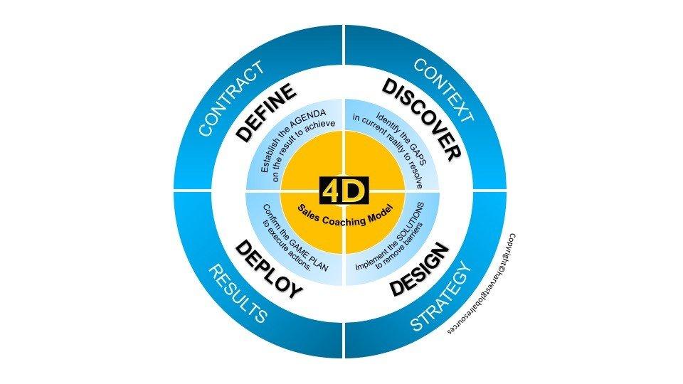 4d coaching model