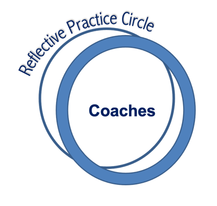 RPC coaches