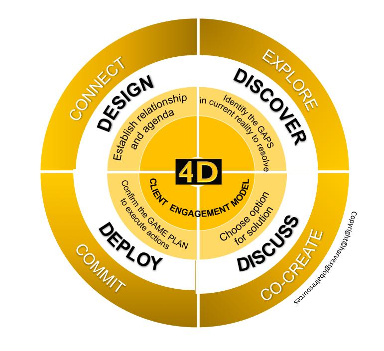 4D Client engagement coaching model